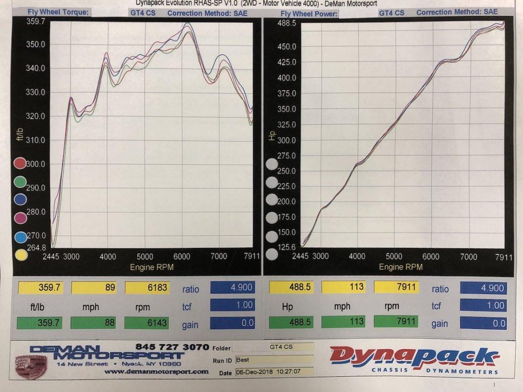 4.25L Dyno Sheet DeMan Motorsport