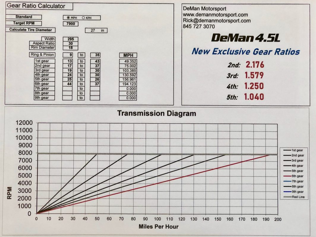 DeMan Motorsport Gear Ratios 4.5L GT4
